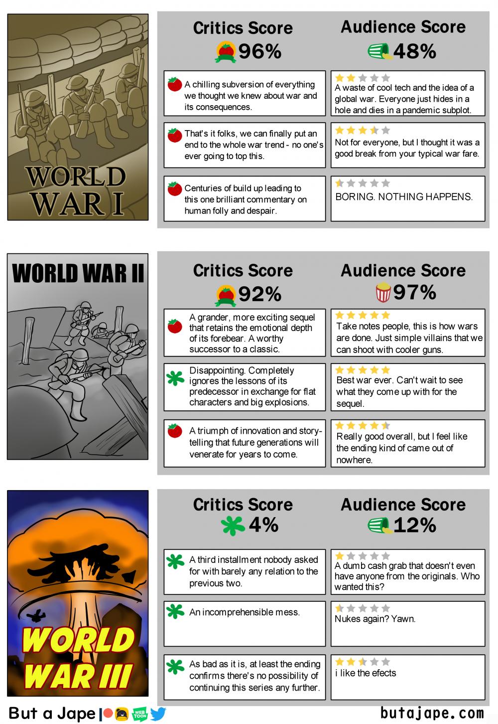 world war reviews
